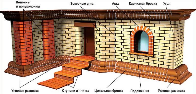 Области и особенности применения поризованного камня