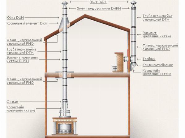 Особенности качественных дымоходных конструкций