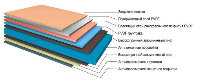 Виды наполнителя для композитных панелей