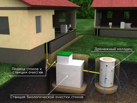 Позаботиться о природе, значит приобрести канализацию для дома