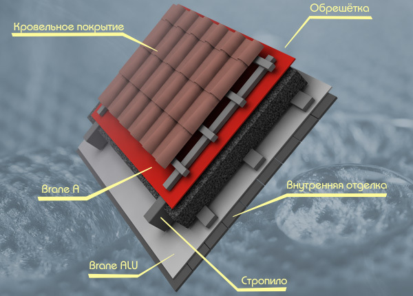 Не уделяя достаточного количества внимания крыше, можно получить серьёзные проблемы
