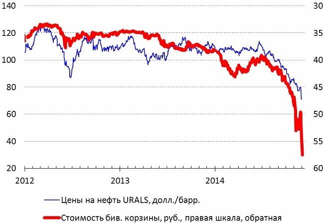 Нефть и рубль: итоги недели и будущие перспективы