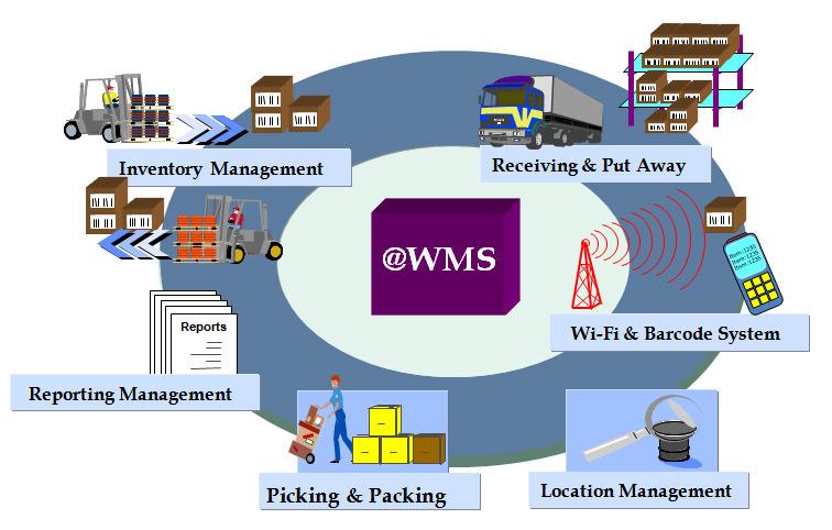 1С управление складами с помощью WMS системы
