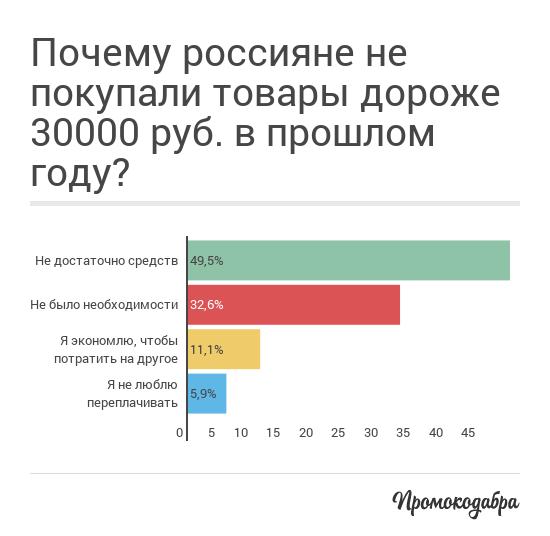 В кризис россияне сокращают расходы на необязательные траты, но не теряют оптимизма