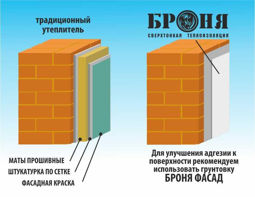 Керамический теплоизоляционный материал «Броня»