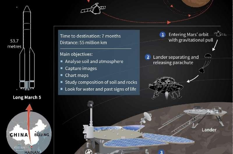 Космический зонд Китая отправил свое первое изображение Марса