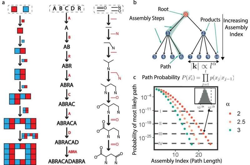 Сложные молекулы могут содержать секрет идентификации инопланетной жизни