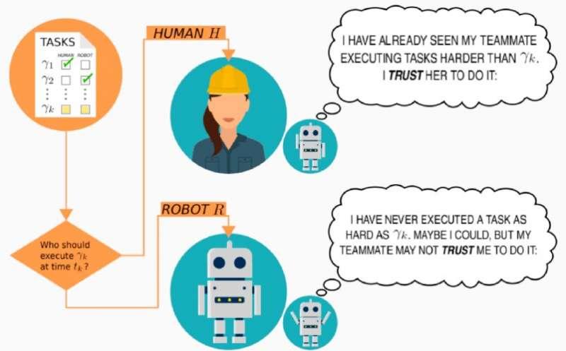 Модель для прогнозирования того, насколько людям и роботам можно доверить выполнение конкретных задач