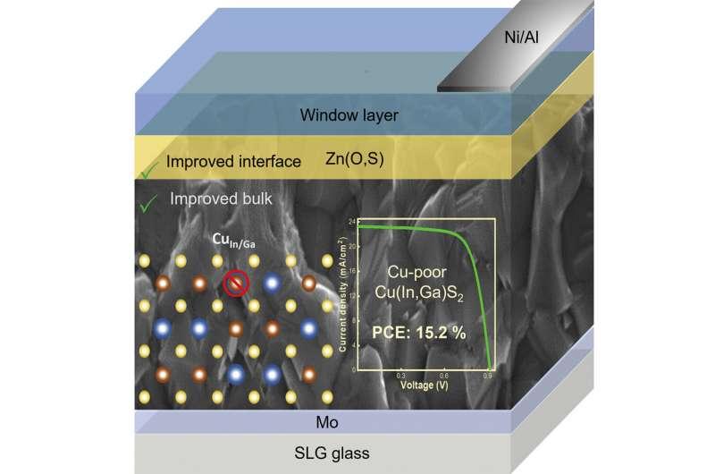 Исследователи разработали солнечную батарею с КПД 14%