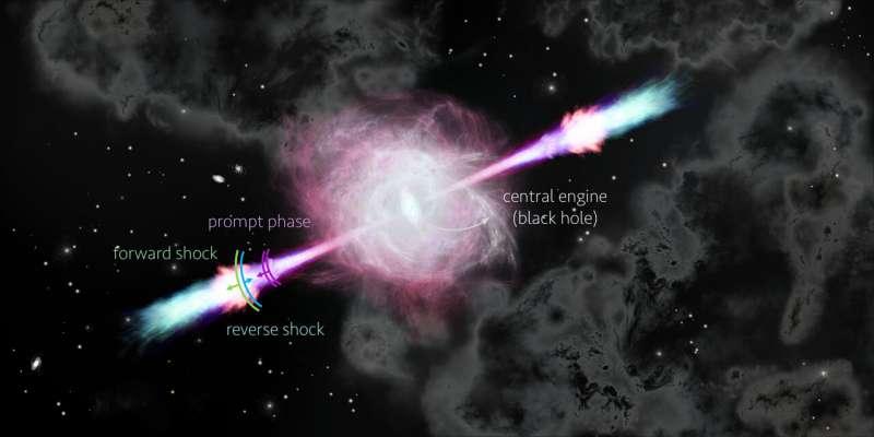 Ученые-космонавты решили загадку о гамма-всплесках