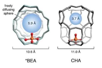 Ученые превращают метан в метанол при комнатной температуре