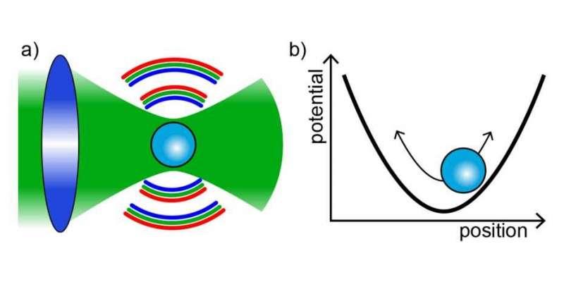 Оптическая левитация стеклянной наносферы обеспечивает квантовый контроль