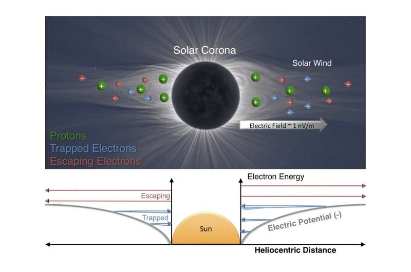 Физики описывают электрическое поле солнца
