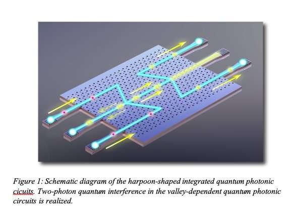 Реализация топологически защищенных долинно-зависимых квантовых фотонных чипов