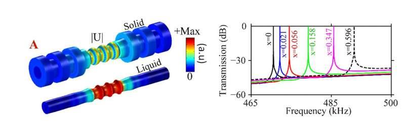 Цилиндрические фононные кристаллы могут воспринимать свойства транспортируемых жидкостей