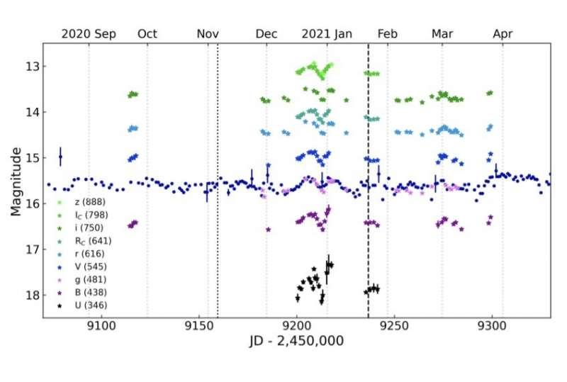 Исследователи изучили необычную молодую звезду с извержением