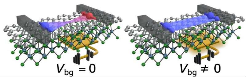 Исследователи реализуют спиновой полевой транзистор при комнатной температуре
