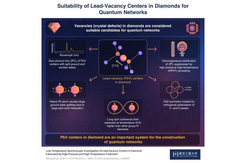 Как дефектные бриллианты приводят к безупречным квантовым сетям