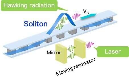 Лазеры на черных дырах на квантовых схемах для исследования излучения Хокинга